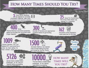 Combien d'échecs avant réussite